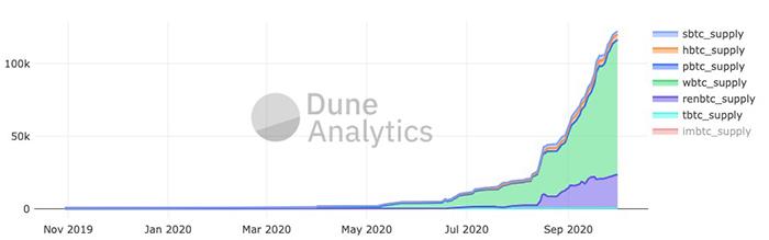BTC đã được token hóa trên các blockchain khác. (Hình ảnh: Dune Analytics)