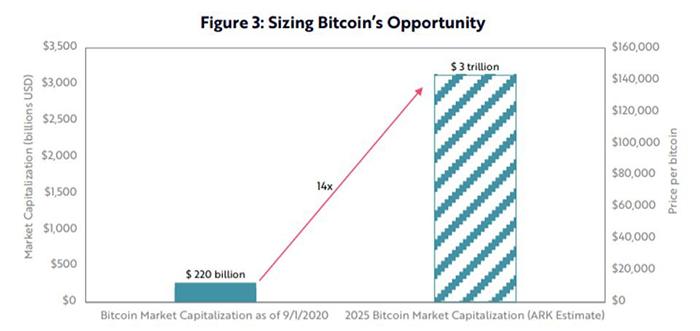 Phân tích của Ark cho thấy Bitcoin có thể đạt tổng định giá 3 nghìn tỷ đô la vào năm 2025. Nguồn: ARK INVEST
