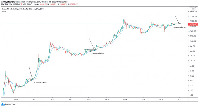 Biểu đồ lịch sử của Bitcoin. Nguồn: Wolf/ TradingView