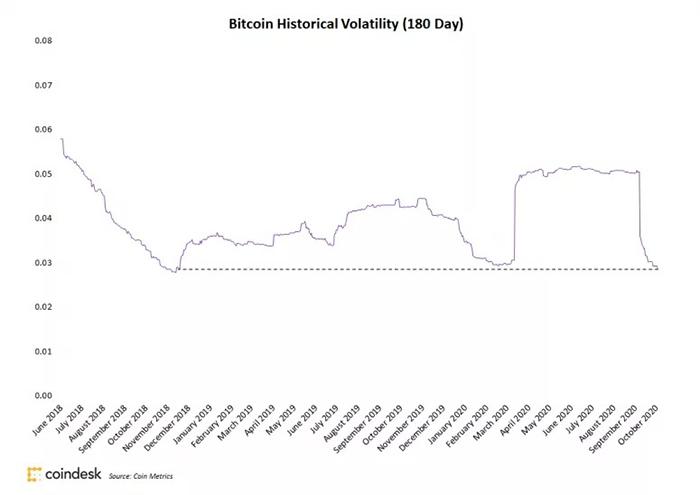 Biến động 180 ngày qua của Bitcoin. Nguồn: Coin Metrics