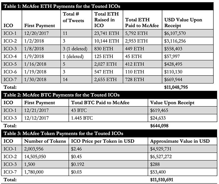 Thanh toán Bitcoin và Ether cho McAfee. Hình ảnh: SEC