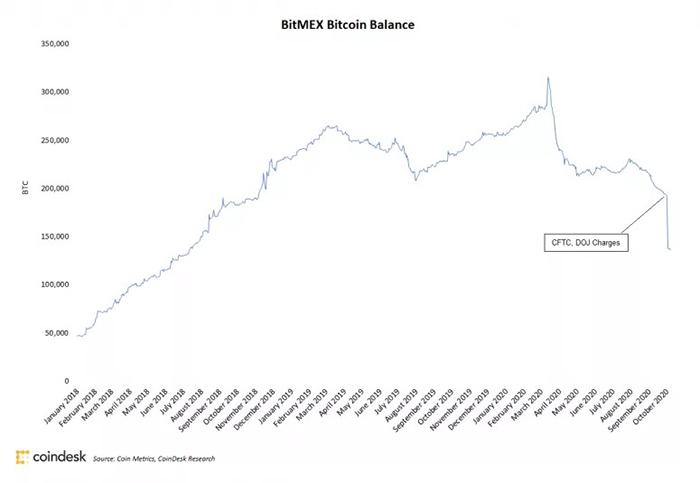 Tổng số Bitcoin được giữ trên các địa chỉ BitMEX kể từ tháng 1 năm 2018. Nguồn: Coin Metrics, CoinDesk Research