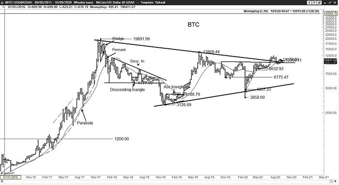 Phân tích giá Bitcoin từ Peter Brandt. Nguồn: Twitter