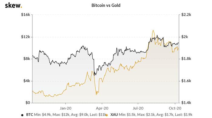 Biểu đồ một năm của Bitcoin so với vàng. Nguồn: Skew