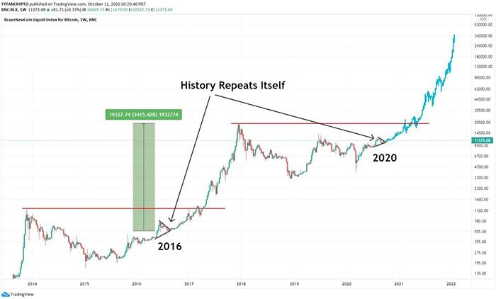 Hiệu suất giá lịch sử của Bitcoin. Nguồn: Twitter