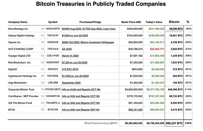 Các công ty đại chúng đang sở hữu Bitcoin. Nguồn: Bitcointreasuries