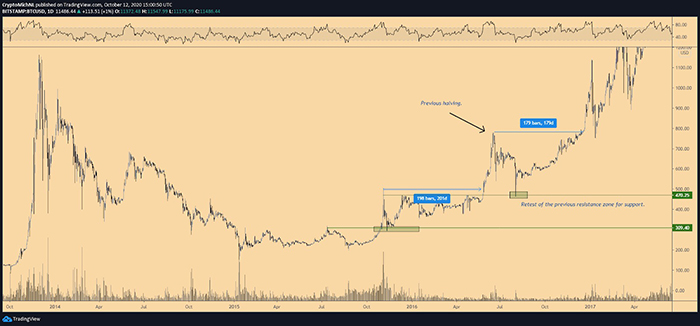 Biểu đồ 1 ngày của BTC/USD. Nguồn: TradingView