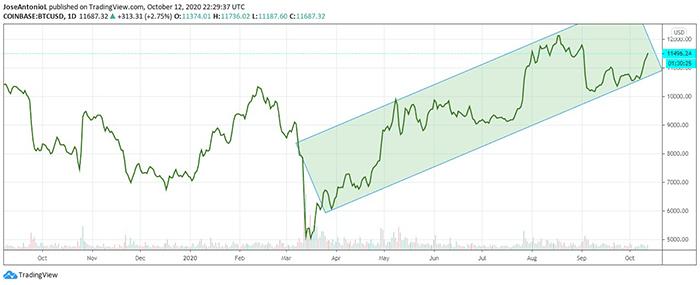 Cặp BTC / USD đang tăng giá. Ảnh: Tradingview