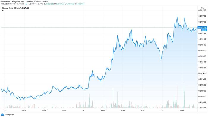 Hiệu suất của cặp BNB/BTC trong tuần này. Nguồn: TradingView