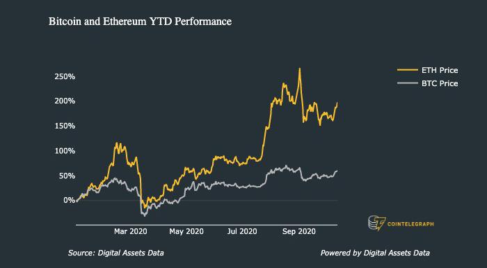Hiệu suất kể từ đầu năm của Bitcoin và Ether. Nguồn: Digital Assets Data