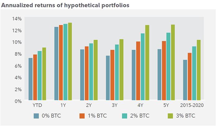 Lợi nhuận hàng năm của danh mục đầu tư giả định. Nguồn: Fidelity Digital Assets.