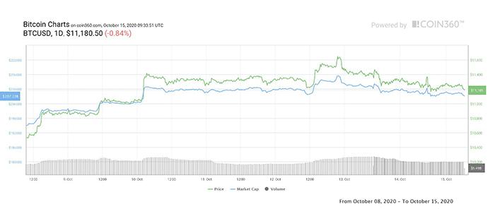 Biểu đồ giá ngày của BTC/USD trong 1 tuần. Nguồn: Coin360