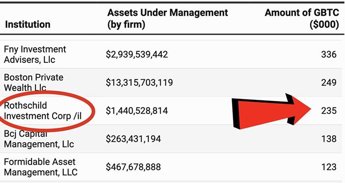 Rothschilds mua bitcoin, tháng 10 năm 2020