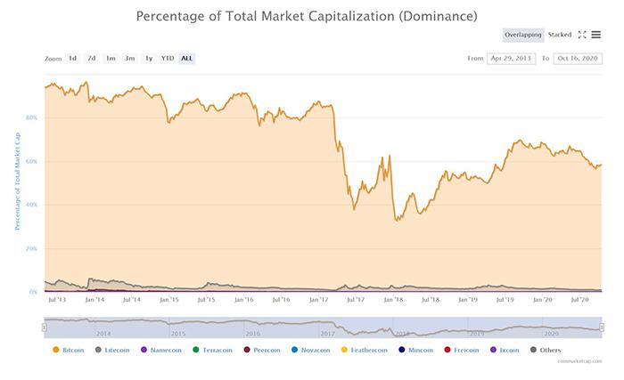 Chỉ số thống trị của Bitcoin. Nguồn: CoinMarketCap