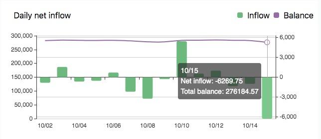 Dòng chảy BTC hàng ngày vào OKEx. Nguồn: Chain.info