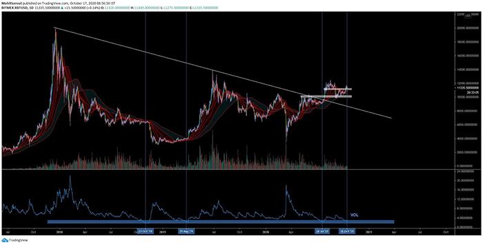 Biểu đồ Bitcoin hàng ngày với đường xu hướng. Nguồn: TradingView.com, Mohit Sorout