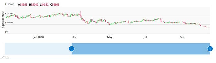 Open interest kể từ đầu năm của BitMEX. Nguồn: btctools.io