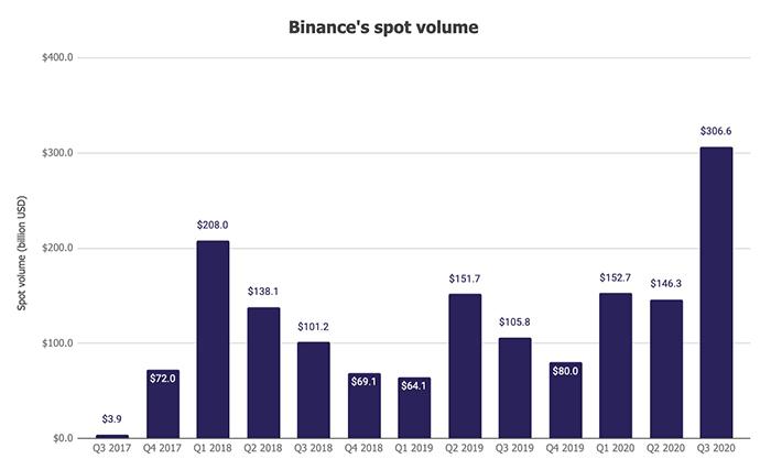 Khối lượng giao dịch spot của Binance. Nguồn: The Block