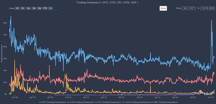 Sự thống trị giao dịch của Bitcoin so với các loại tiền điện tử lớn khác. Nguồn: TheTie