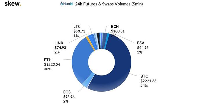 Thị phần khối lượng của các đồng tiền điện tử lớn trên Huobi. Nguồn: Skew