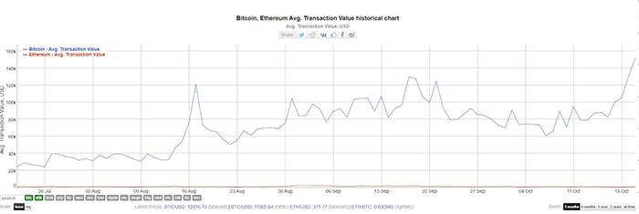 Giá trị giao dịch Bitcoin trung bình. Nguồn: BitInfoCharts