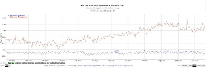 Số lượng giao dịch Bitcoin hàng ngày. Nguồn: BitInfoCharts