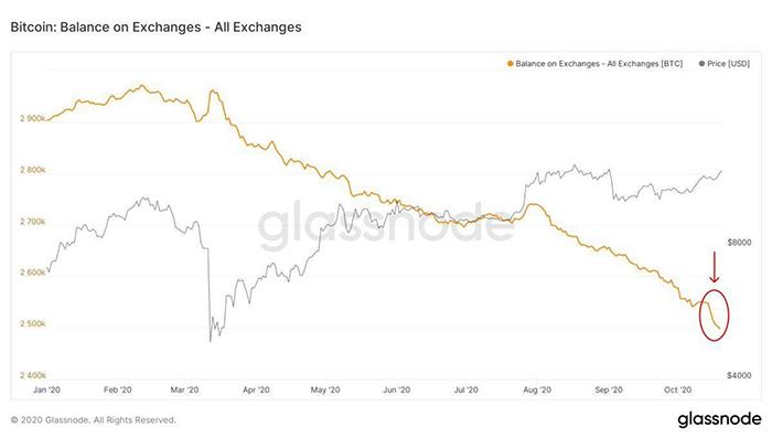 Số dư Bitcoin trên các sàn giao dịch cùng với giá. Nguồn: Cole Garner / Glassnode
