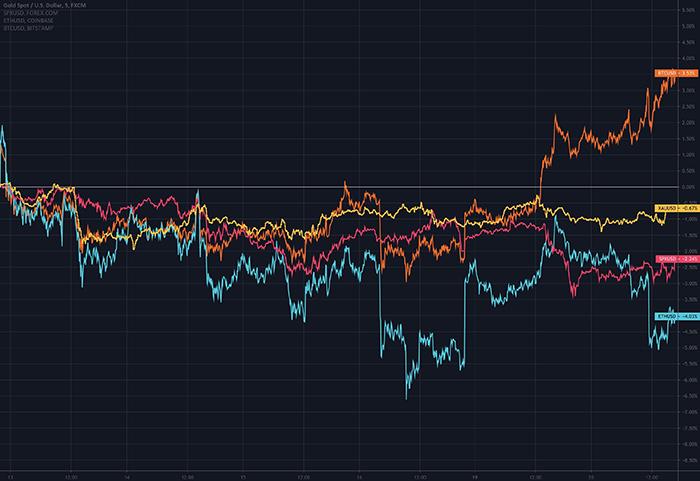 Bitcoin (màu cam) cùng với vàng, S&P 500 và Ethereum. Nguồn: Eric Wall/ Twitter
