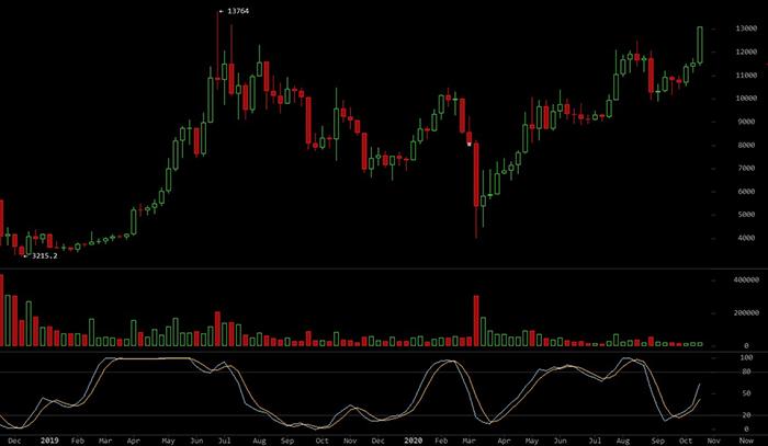 Biểu đồ tuần của BTC/USD. Nguồn: BitcoinWisdom
