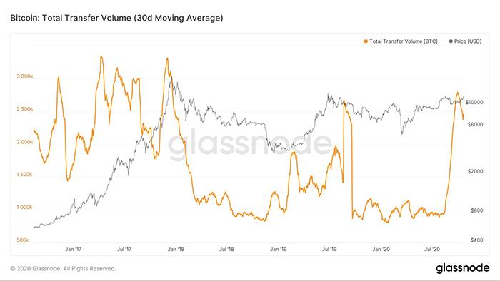 Tổng số khối lượng chuyển khoản trung bình 30 ngày của Bitcoin. Nguồn: Glassnode