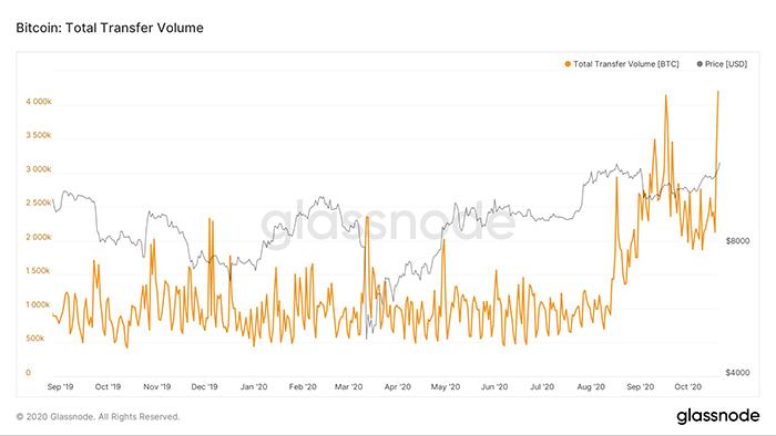 Tổng số khối lượng chuyển khoản Bitcoin. Nguồn: Glassnode