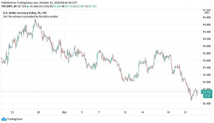 Biểu đồ 1 tháng của DXY. Nguồn: TradingView