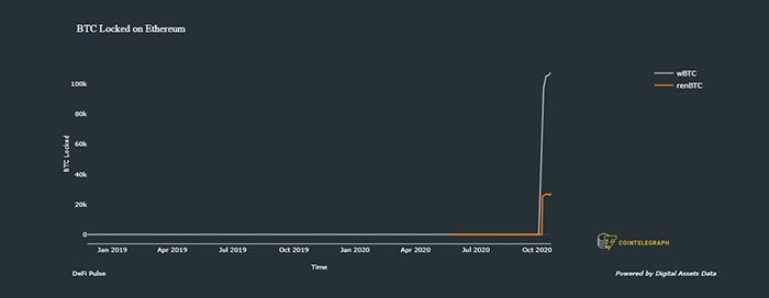 Số lượng Bitcoin bị khóa trên Ethereum. Nguồn: Digital Assets Data