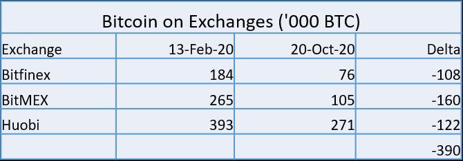 Các sàn giao dịch mất nhiều Bitcoin nhất. Nguồn: Cointelegraph, Glassnode.