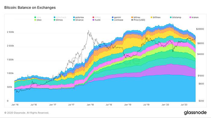 Số dư Bitcoin trên các sàn giao dịch. Nguồn: Glassnode