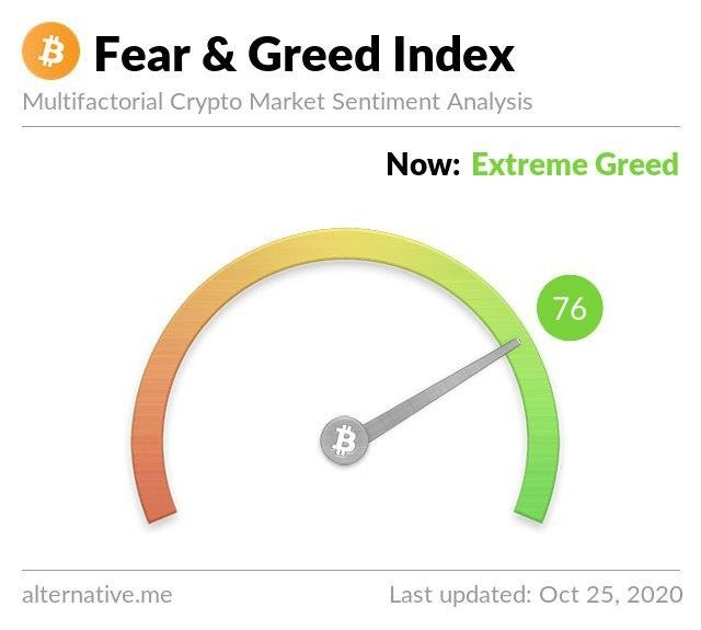 Bitcoin Fear & Greed Index. Nguồn: Alternative.me