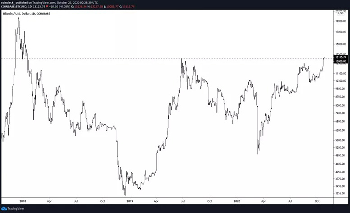 Mức đóng cửa hàng ngày của Bitcoin kể từ quý 4 năm 2019. Nguồn: TradingView