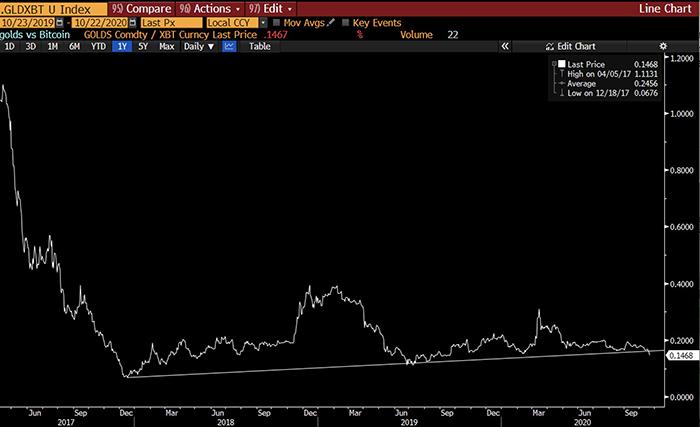 Vàng giảm giá so với Bitcoin. Nguồn: Raoul Pal, Bloomberg