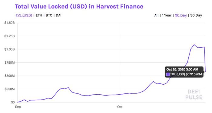 Tổng giá trị bị khóa trong Harvest Finance (USD). Nguồn: DeFi Pulse