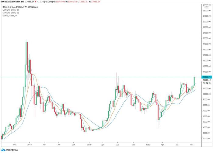 Biểu đồ nến tuần của BTC/USD. Nguồn: TradingView