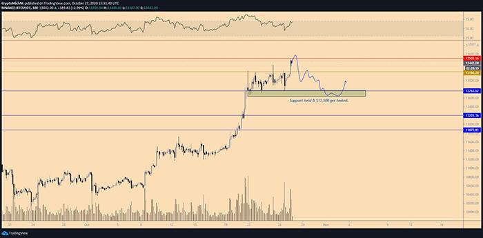 Biểu đồ 1 tuần của tổng vốn hóa thị trường. Nguồn: TradingView