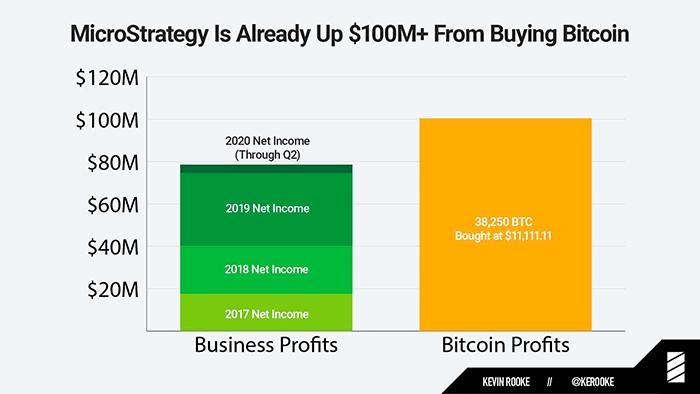 Lợi nhuận từ Bitcoin và công việc kinh doanh của MicroStrategy. Nguồn: Kevin Rooke