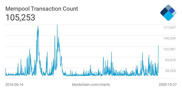 Tổng số giao dịch Bitcoin chưa được xác nhận tại thời điểm viết bài. Nguồn: Blockchain.com