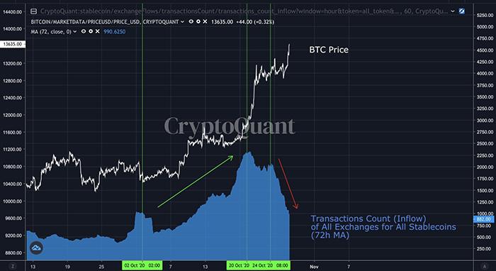 Dòng chảy stablecoin vào các sàn giao dịch giảm mạnh. Nguồn: CryptoQuant