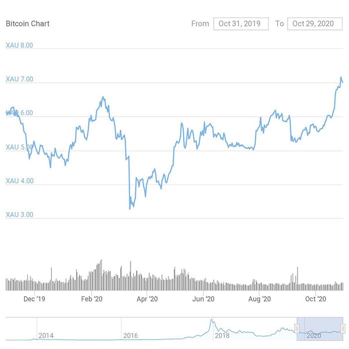 Biểu đồ 1 năm của BTC/XAU. Nguồn: CoinGecko
