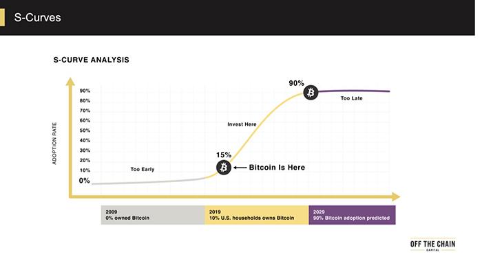 Phân tích S-curve. Nguồn: Off The Chain Capital
