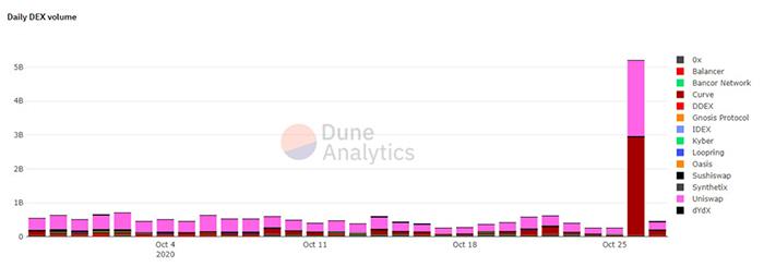 Khối lượng DEX hàng ngày. Nguồn: Dune Analytics