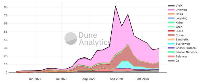 Khối lượng DEX hàng tuần. Nguồn: Dune Analytics