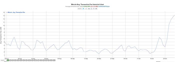 Biểu đồ phí giao dịch trung bình của Bitcoin. Nguồn: BitInfoCharts.com