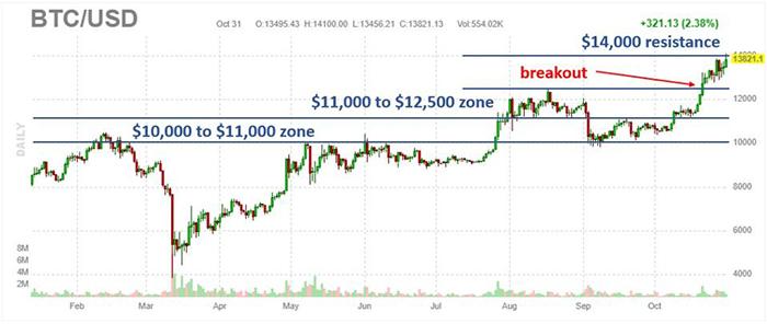 Phần tích biểu đồ ngày của Bitcoin từ Jesse Colombo